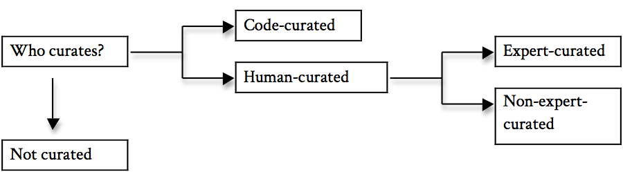Types of Curation