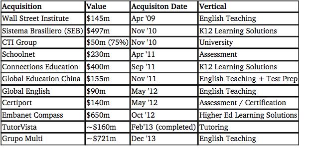Pearson Acquisitions
